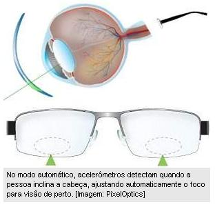 Óculos Automáticos