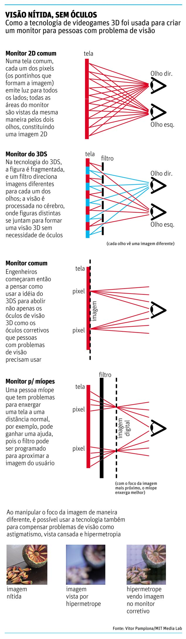 Tela criada por brasileiro permite que pessoas com problema de visão enxerguem sem óculos