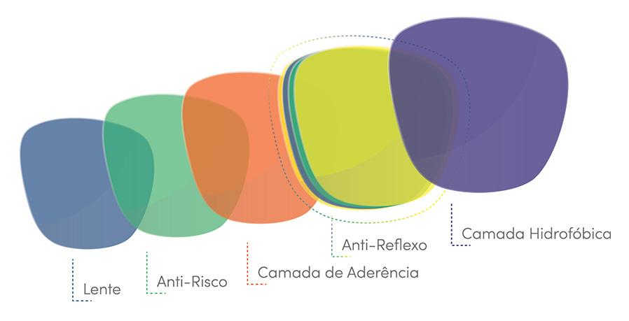camadas-da-lente-com-anti-reflexo